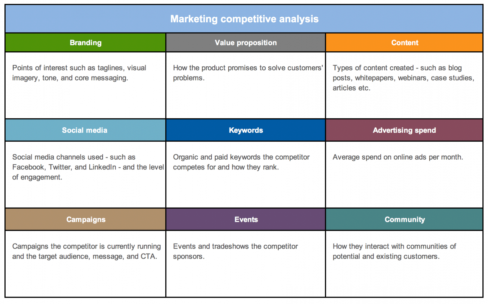 editable free strategy and competitor analysis templates  aha! competitor price analysis template pdf