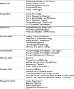 editable skills checklist template samples green download table lpn for skills checklist template doc