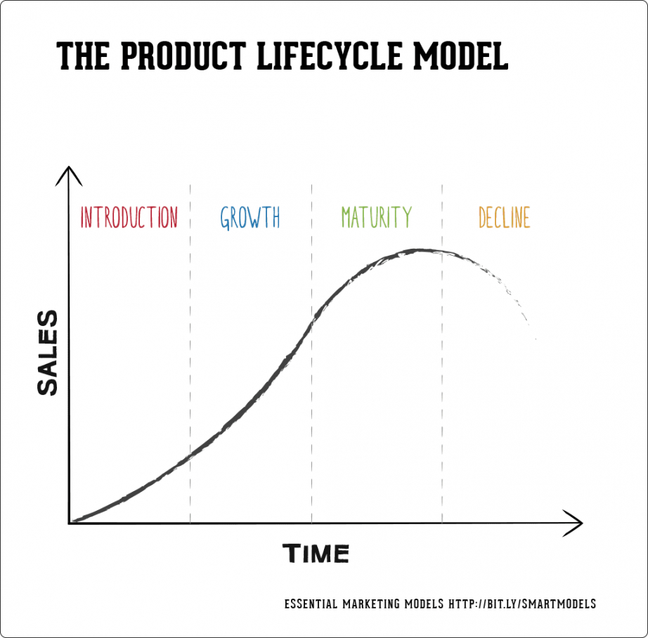 free how to use the product lifecycle model  smart insights product life cycle analysis template sample
