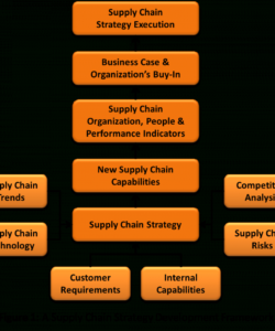 free operational excellence  how to develop a supply chain strategy? supply chain analysis template sample