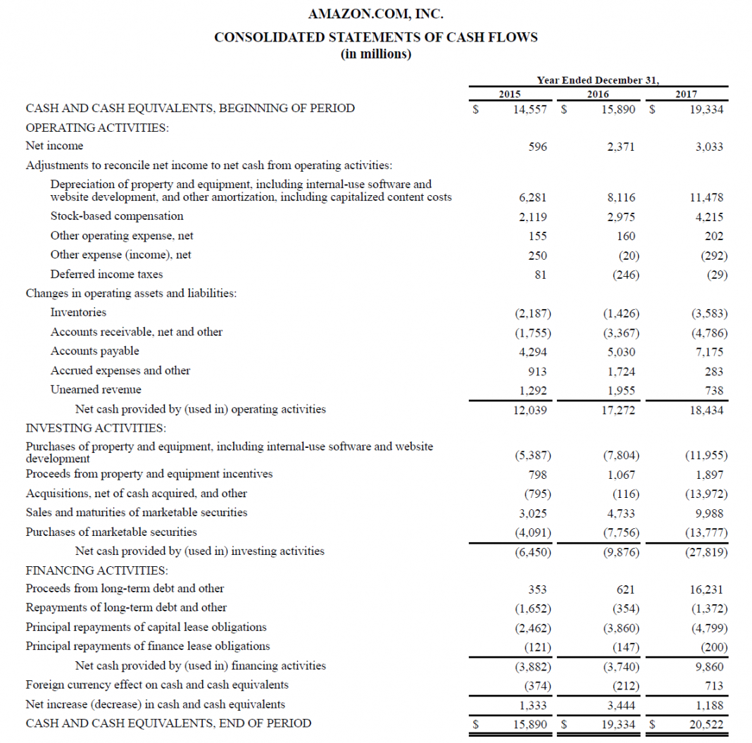 free statement of cash flows  how to prepare cash flow statements business cash flow analysis template pdf