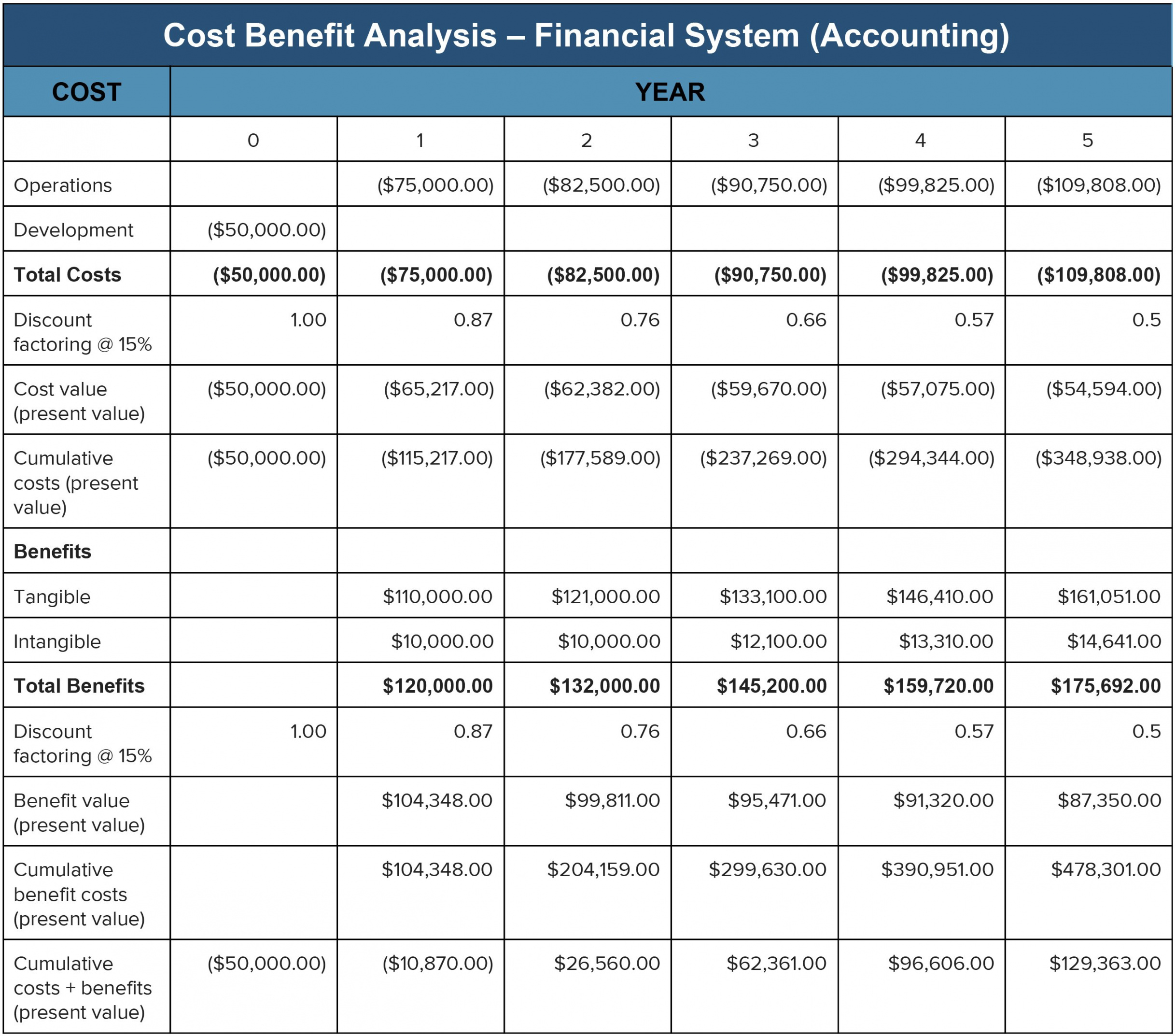 printable cost benefit analysis an expert guide  smartsheet cost and benefit analysis template doc