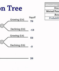printable decision analysis 3 decision trees  youtube decision tree analysis template doc
