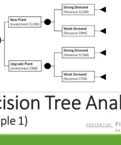 printable decision tree analysis  example 1  youtube decision tree analysis template example