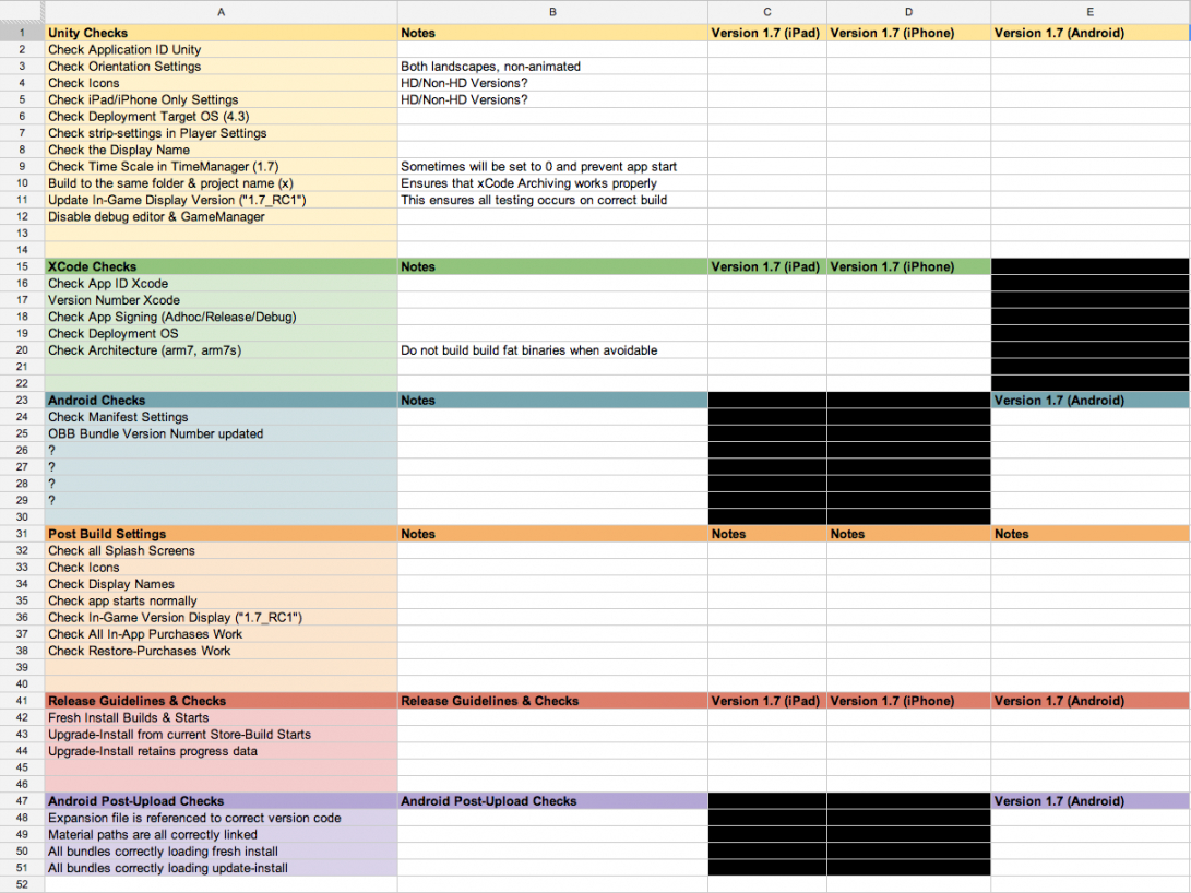 printable final build checklist testing suggestions?  unity forum application testing checklist template