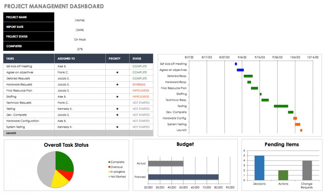 printable free dashboard templates samples examples  smartsheet call center data analysis template