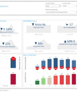 printable linpackfortableau  business dashboard template call center call center data analysis template pdf