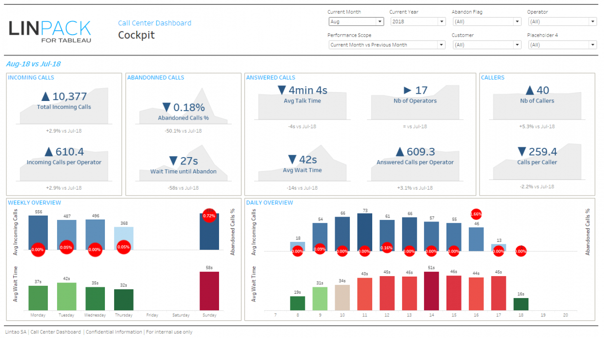 printable linpackfortableau  business dashboard template call center call center data analysis template pdf