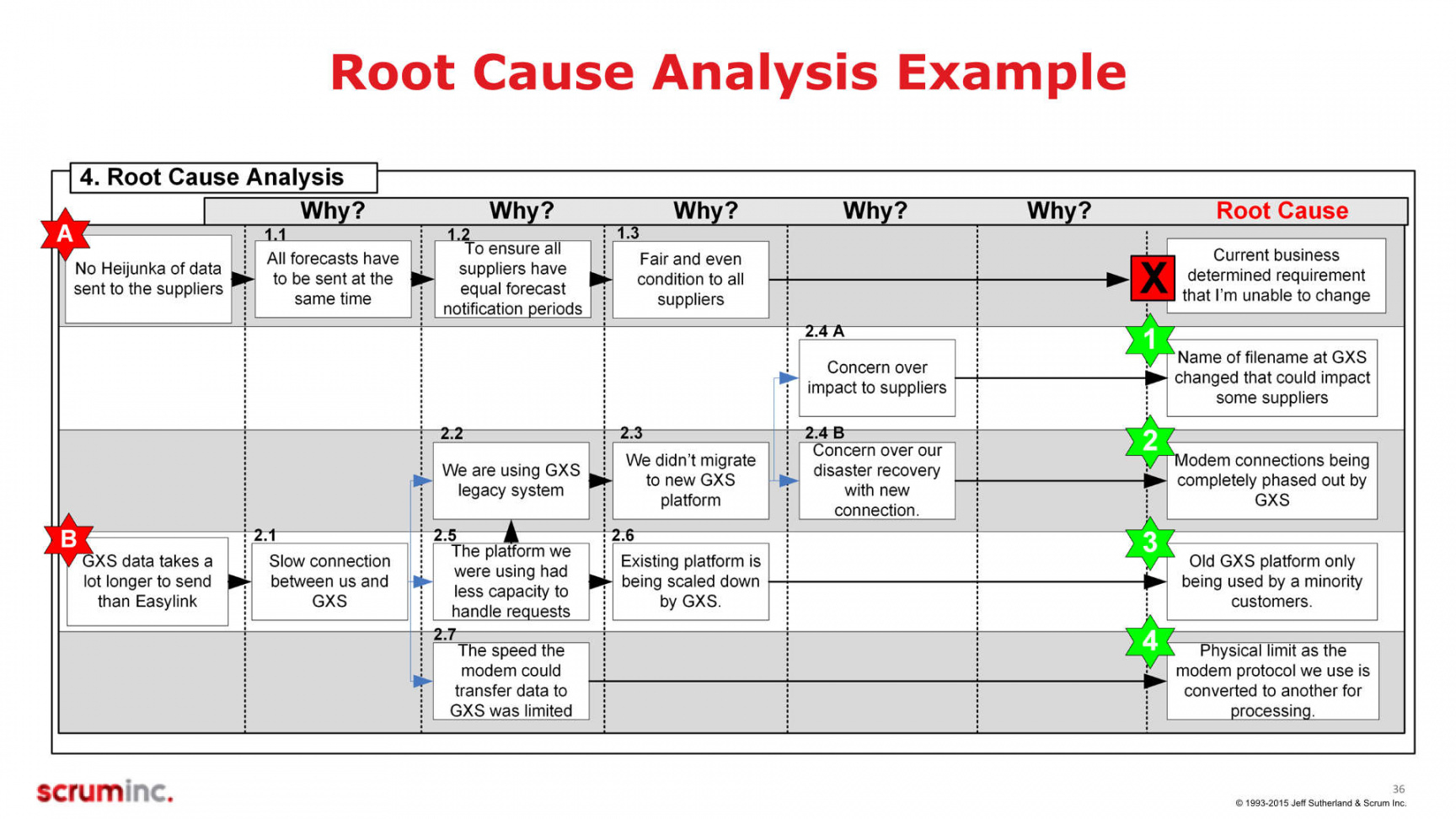 a3  root cause analysis  scrum inc a3 root cause analysis template pdf