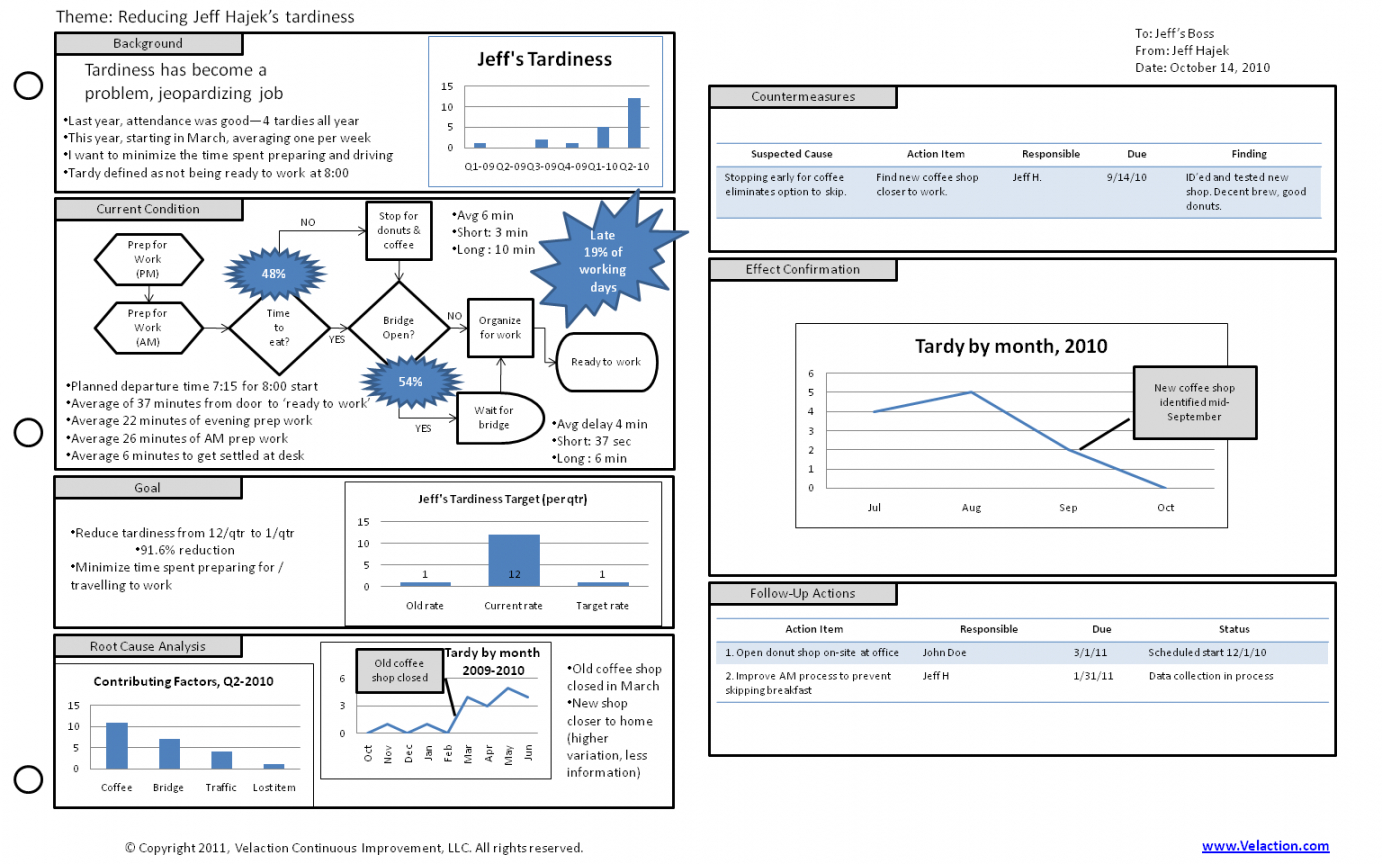 editable a3 template a tool to organize and summarize content at a high a3 root cause analysis template example