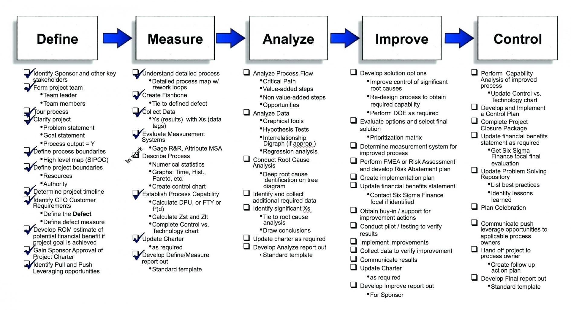 editable project management critical path template pinewood derby bracket critical pathway analysis template sample