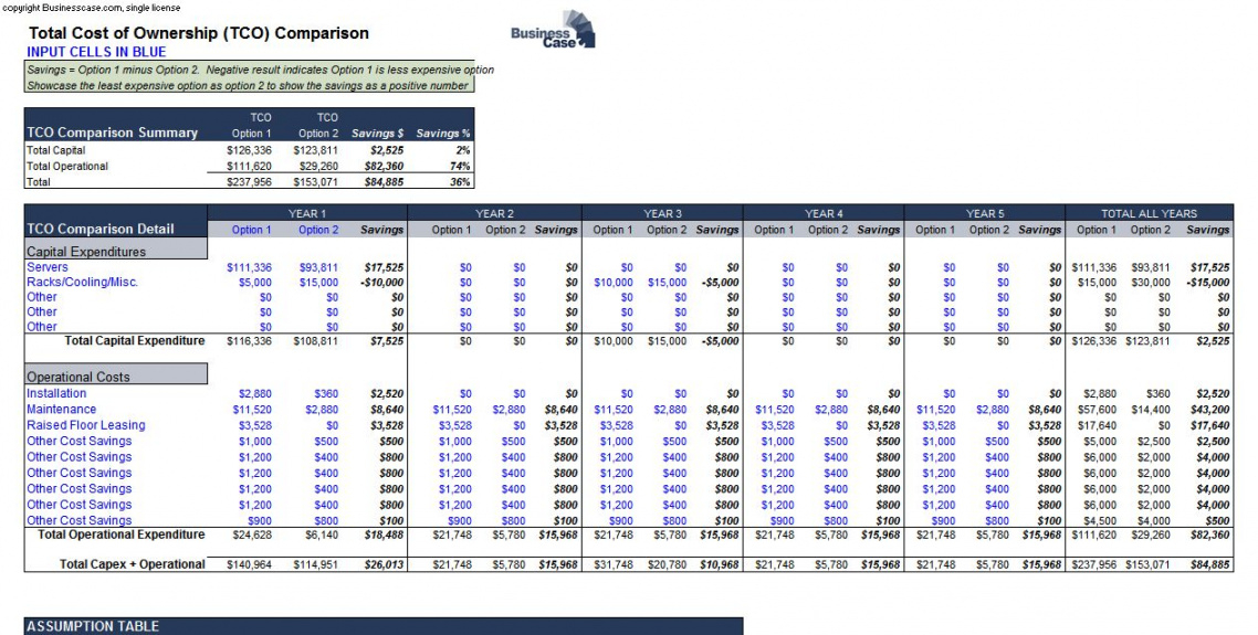 editable tco template  total cost of ownershop tco comparison spreadsheet total cost of ownership analysis template example