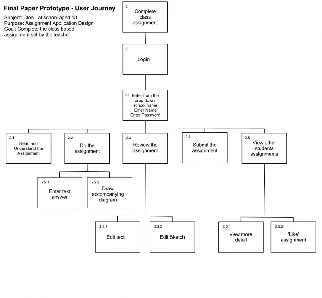 free hierarchical task analysis  task analysis!  task analysis diagram task analysis template for special education sample