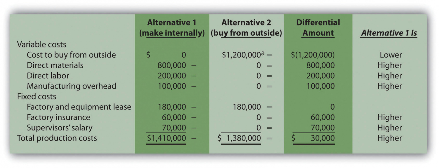 make vs buy analysis template  yapisstickenco make vs buy analysis excel template excel