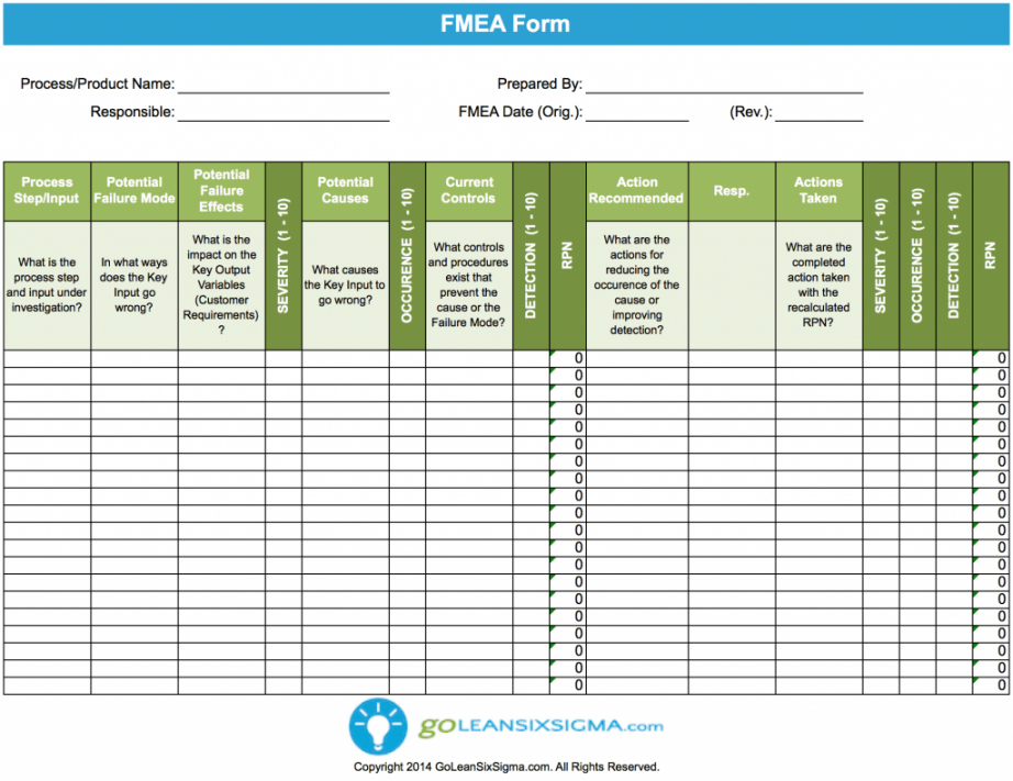 printable failure modes & effects analysis fmea  template & example  lean failure mode effect analysis template pdf