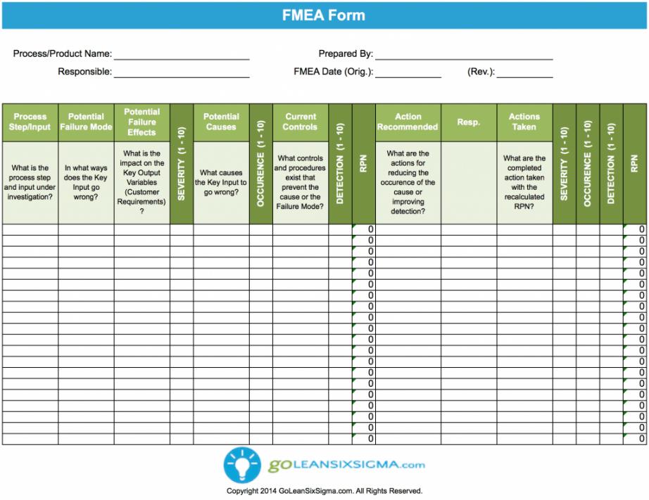 editable failure modes & effects analysis fmea  template & example  lean fmea risk analysis template pdf