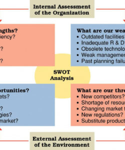 free swot analysis diagram with examples swot brand business workforce analysis report template