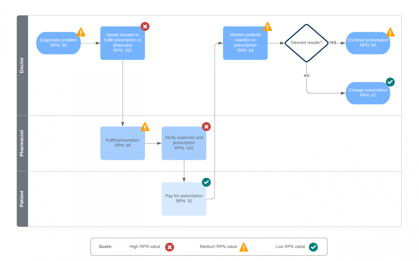 printable how to conduct an fmea analysis  lucidchart blog fmea risk analysis template example