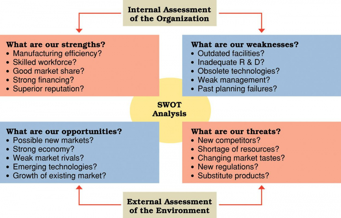 swot analysis diagram with examples swot brand business strategic analysis report template example