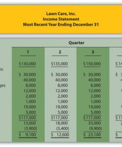 free ethical issues in creating operating budgets lawn care business budget template pdf