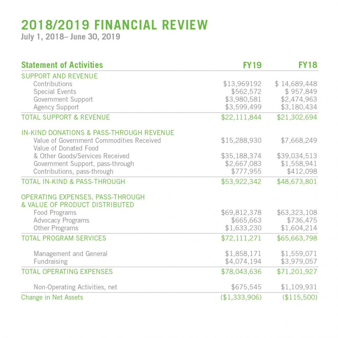 sample annual report  oregon food bank food pantry budget template example