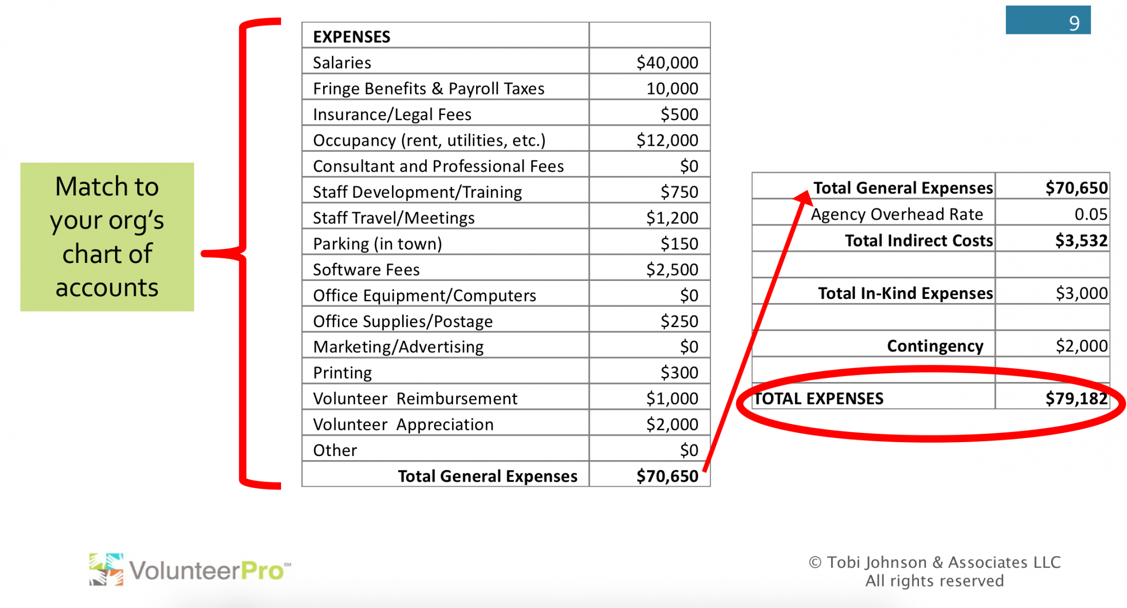 this is how to design an excellent volunteer program budget volunteer fire department budget template excel