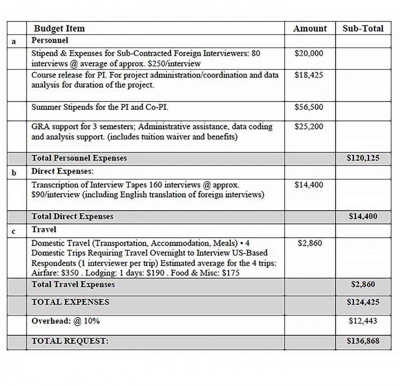 budget proposal restaurant cafe bakery template  culturopedia cafe budget template doc