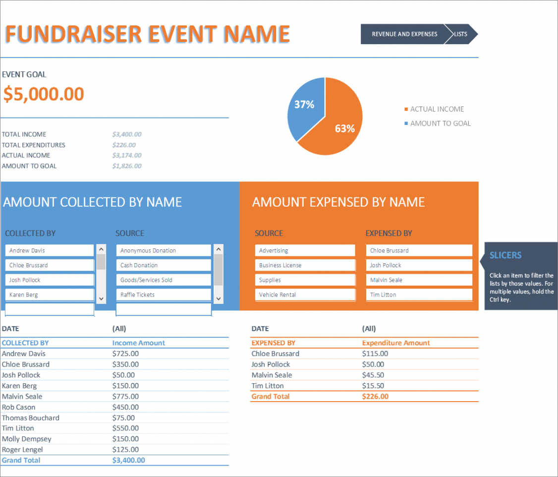 free fundraiser event budget excel fundraiser event budget template sample