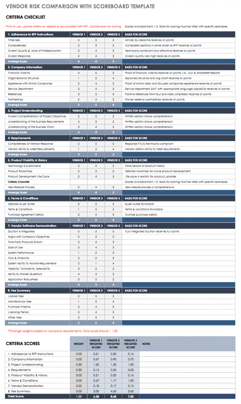 printable free vendor risk assessment templates  smartsheet vendor management checklist template pdf