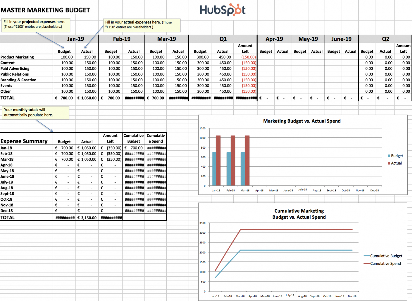 free how to manage your entire marketing budget [free budget digital marketing budget template example