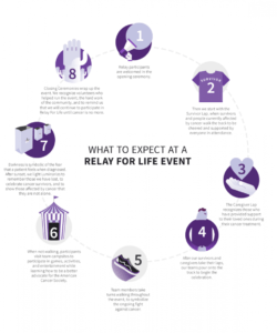 free relay for life  cancer walk  american cancer society relay for life fundraiser flyer template pdf