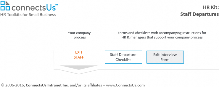 Printable Exit Interview Checklist Template Doc Example