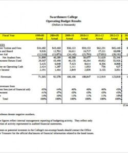 Annual Operating Budget Template Pdf Sample