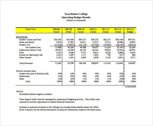 Bar Operating Budget Template
