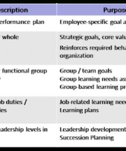 Competency Based Job Description Template Word