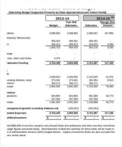 Printable Yearly Operating Budget Template Pdf Example